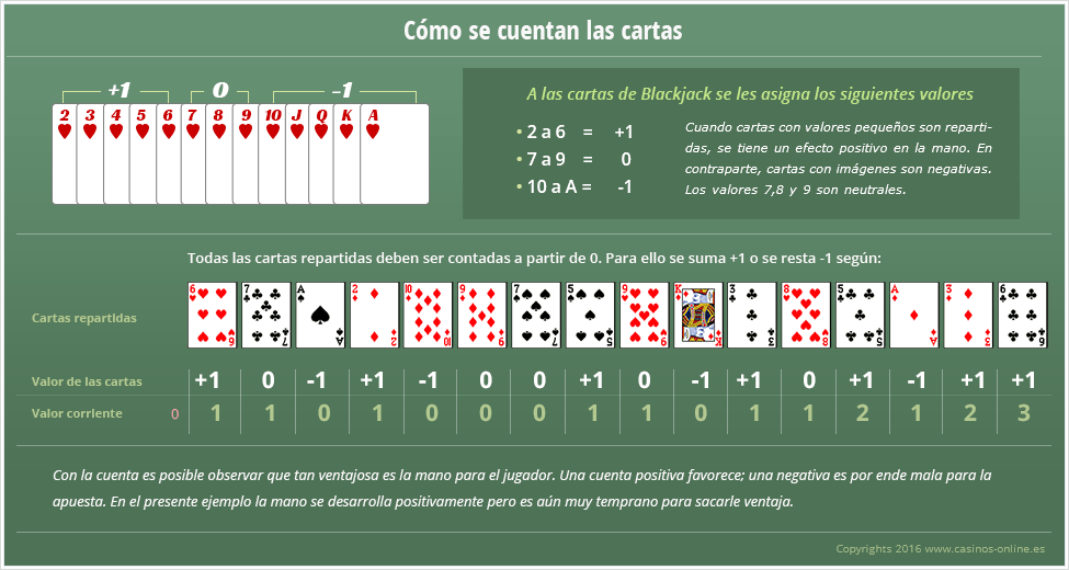 Las cartas y sus valores en Blackjack